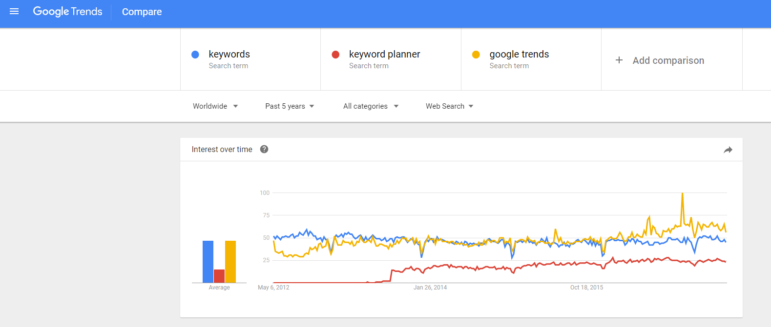 google trends seo ppc